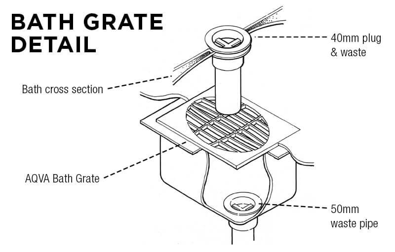 AQVA Bath Grate
